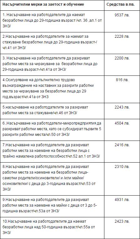 Насърчителни мерки за заетост и обучение към Агенция по заетостта