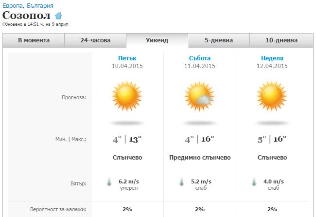 Прогноза за времето по Великден в Созопол
